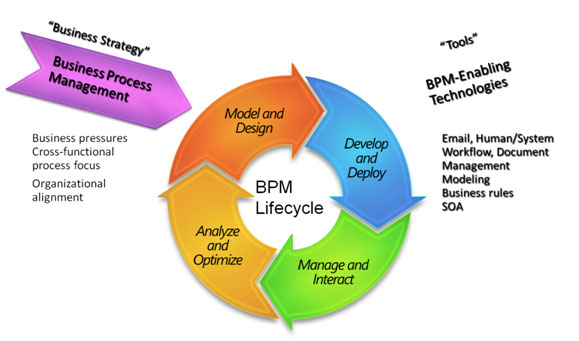 process management essay Effective implementation of business process management solutions yields noteworthy gains in efficiency and productivity.