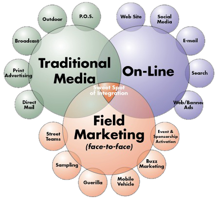 competitors promotion and advertising methods marketing essay Digital marketing vs traditional marketing: which one is better  traditional marketing methods don't allow for audience interaction  traditional advertising .