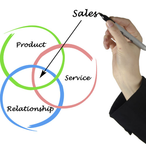 Sales strategy fast line solutions limited for Product development consulting