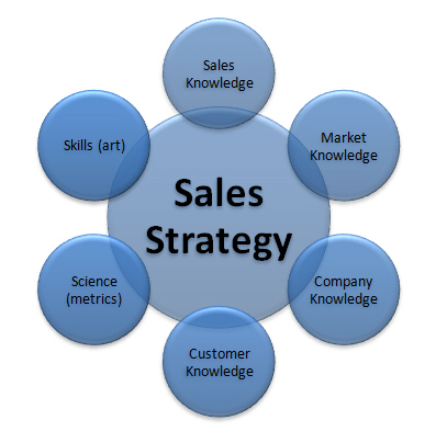 sales strategies and corporate objectives The corporate mission statement star gazing  what are starbucks' goals and objectives a:  what was nike's total annual sales q.